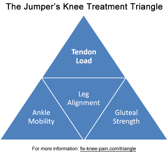 The Jumper's Knee Treatment Triangle