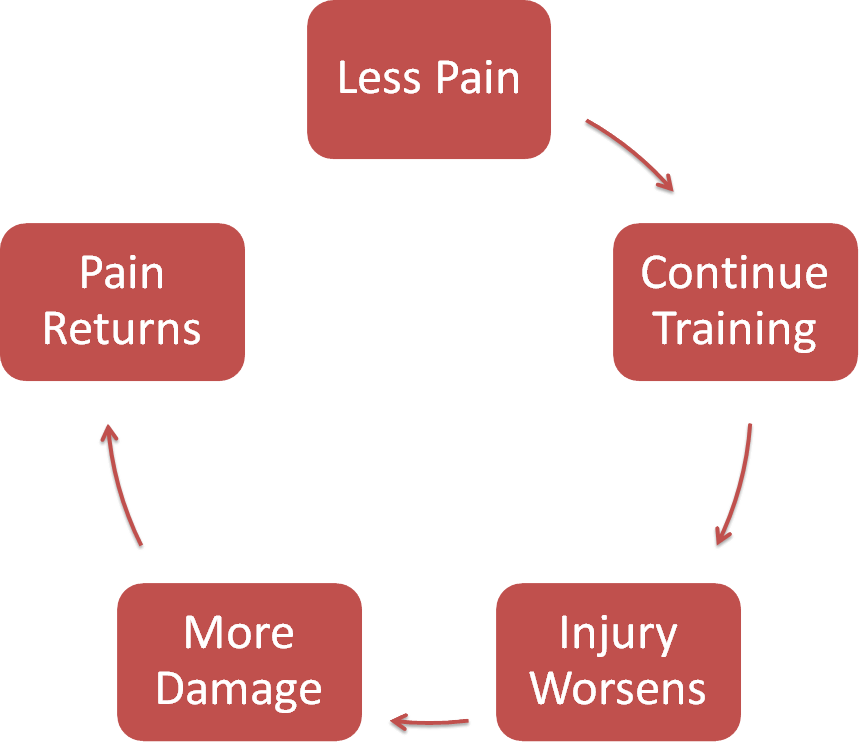 Pain cycle with patellar tendon straps