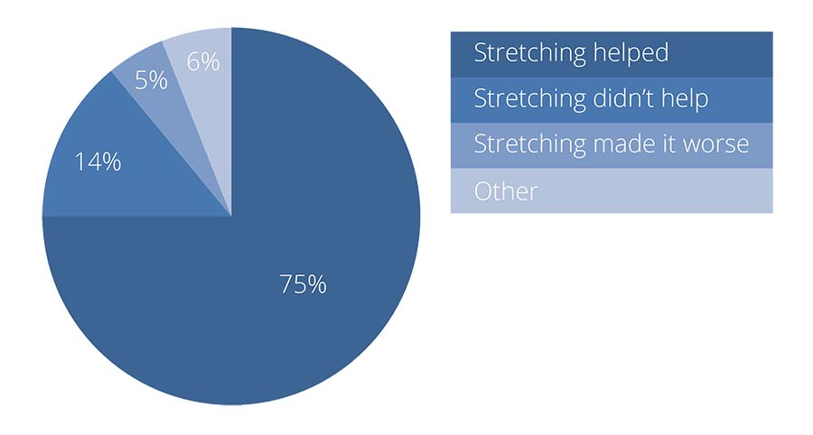 Did stretching help for knee tendonitis?